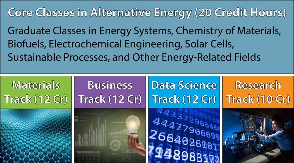MS Alternative Energy : Chemical Engineering : University of Rochester