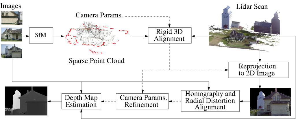 Fusing Structure from Motion and Lidar for Dense Accurate Depth Map on