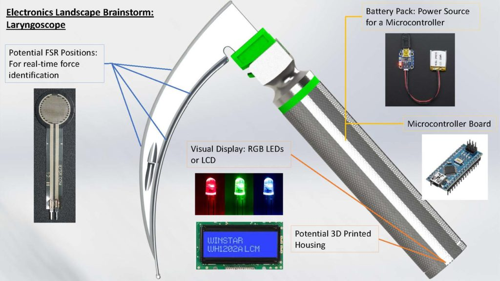 Electronic Landscape, displaying FSRs along the blade and an LED alert system